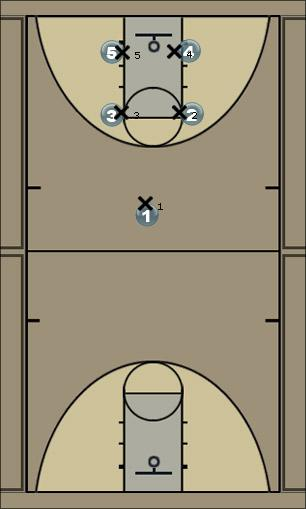 Basketball Play Pin & Skip Man to Man Set