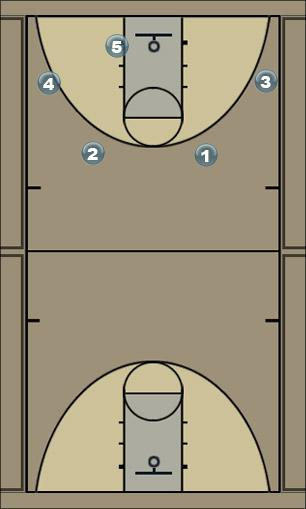 Basketball Play Normal Flow Man to Man Offense