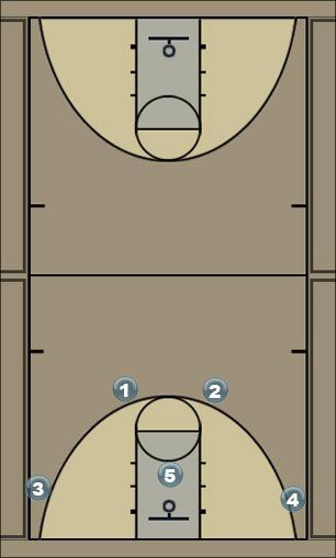 Basketball Play 4 out Basketball Drill