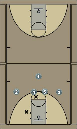 Basketball Play play 1 pick n pass Basketball Drill
