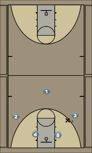 Basketball Play play 2 option b Basketball Drill