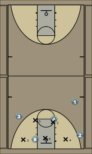 Basketball Play 5 Zone Play