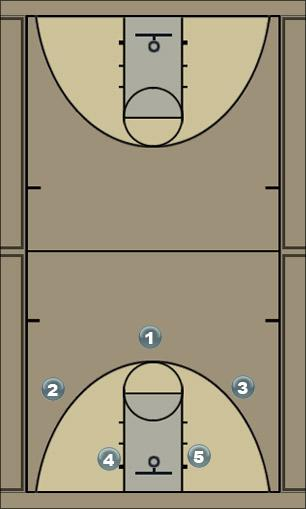 Basketball Play 2 game Man to Man Offense