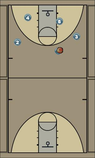 Basketball Play Triangle Base Post Man to Man Set