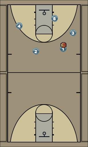 Basketball Play Triangle Strong Post Pig Man to Man Set