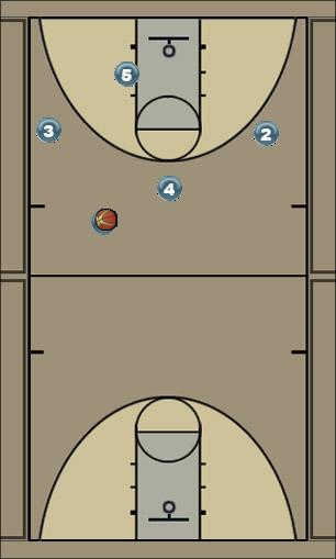 Basketball Play Spurs Motion Weak Man to Man Offense
