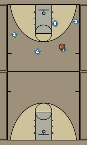Basketball Play Spurs Motion Strong Man to Man Offense
