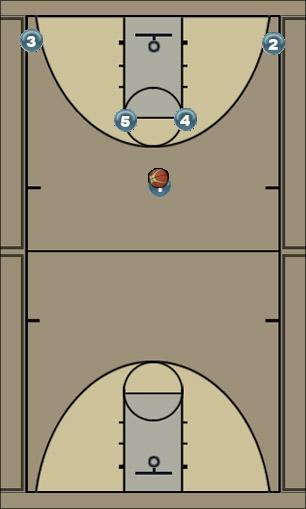 Basketball Play Spurs Horns Weave Man to Man Offense