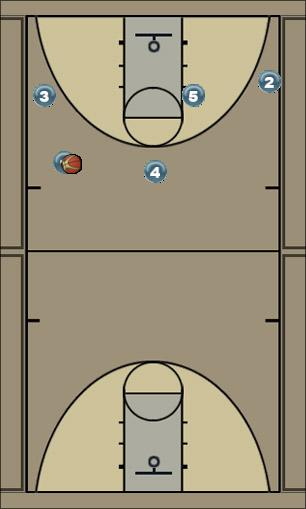 Basketball Play Swing Horns Pin Man to Man Offense