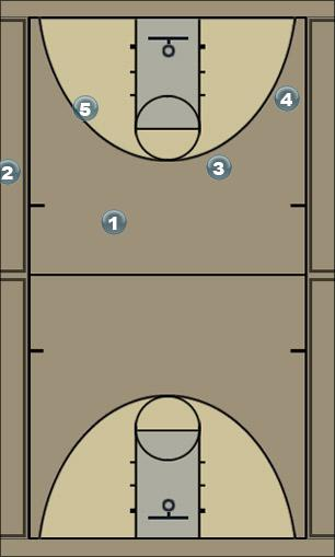 Basketball Play penis Man Baseline Out of Bounds Play