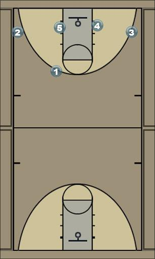 Basketball Play trip screen Man to Man Offense