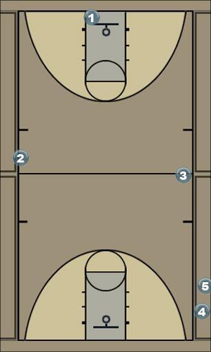 Basketball Play warmup #5 Basketball Drill