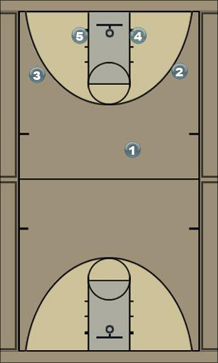 Basketball Play UCLA through to Double Screen Away Man to Man Offense