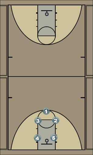 Basketball Play Zone 1-2-2 Defense