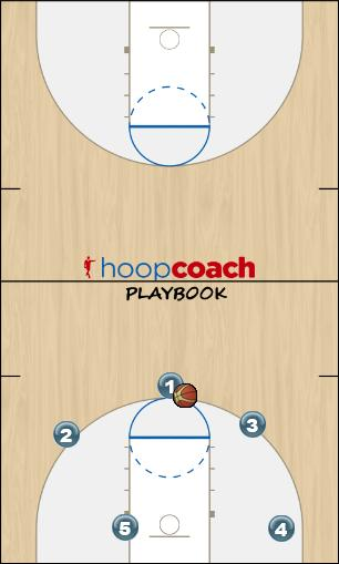 Basketball Play SHAQ (Brighton) Man to Man Offense offense