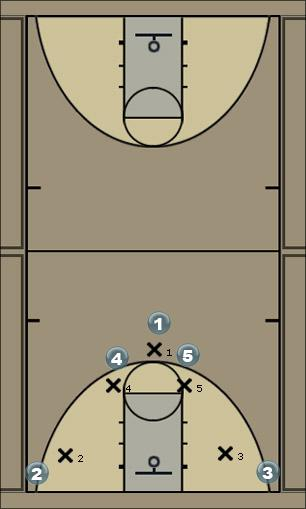 Basketball Play twoHigh1 Man to Man Offense