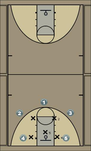 Basketball Play zonal Zone Play