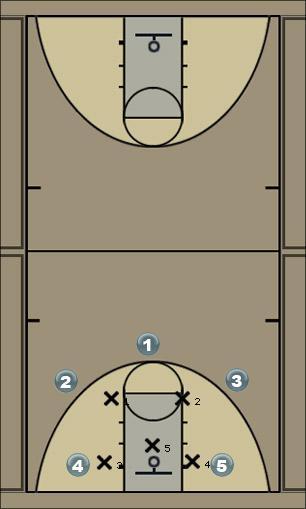 Basketball Play zonal Zone Play