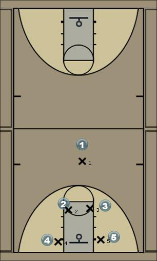Basketball Play hand off option Man to Man Offense