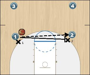 Basketball Play trainer B screen on the ball Man to Man Offense offerende