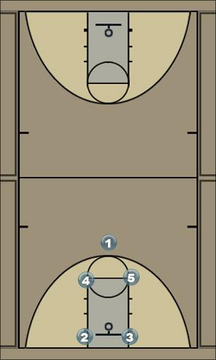 Basketball Play 12 Man Baseline Out of Bounds Play