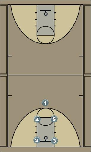Basketball Play 21 Man Baseline Out of Bounds Play