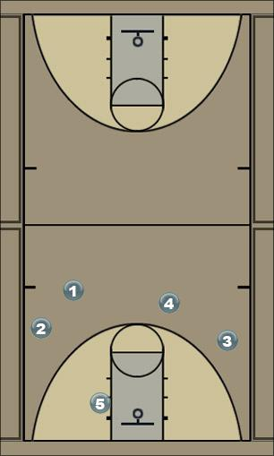Basketball Play transition Man to Man Set
