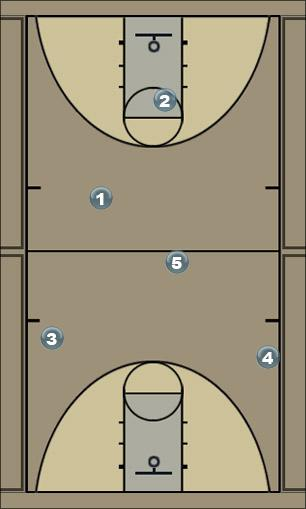 Basketball Play OFF Man to Man Offense