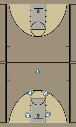 Basketball Play 6 Man to Man Set