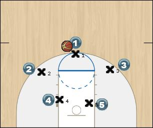 Basketball Play Wave vs zone Uncategorized Plays offense