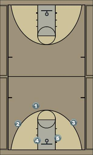 Basketball Play motiion 32 Man to Man Offense