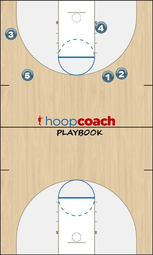 Basketball Play Spin Special Uncategorized Plays offence
