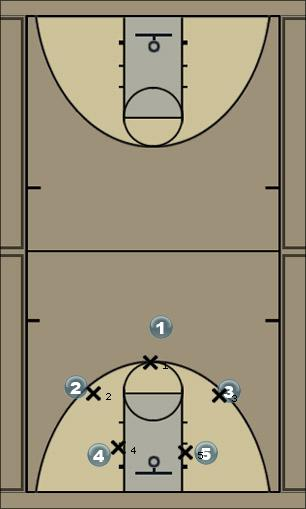 Basketball Play Lakers screen the screener Man to Man Set