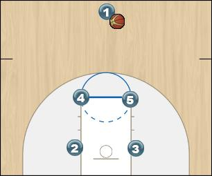 Basketball Play Motion Man to Man Offense offense