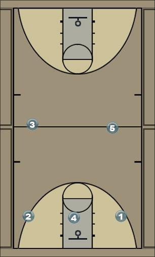 Basketball Play PB3 Zone Press Break