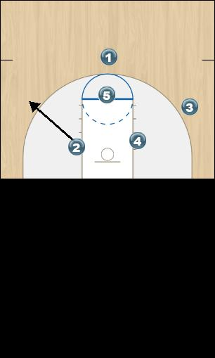 Basketball Play Villanova Man to Man Set offense