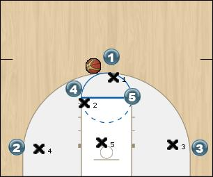 Basketball Play Horns - Zone 1 Zone Play system