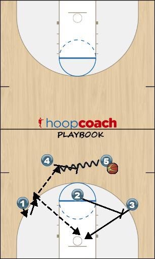 Basketball Play Ryan Mease Man to Man Set