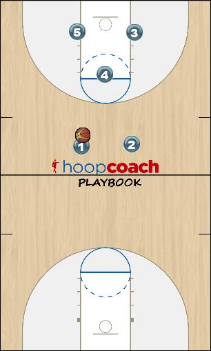 Basketball Play High Post Rotation Uncategorized Plays offense