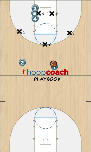 Basketball Play 32 Overload 1 Uncategorized Plays offense v zone