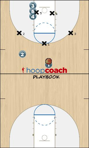Basketball Play 32 Overload 2 Uncategorized Plays offense v zone