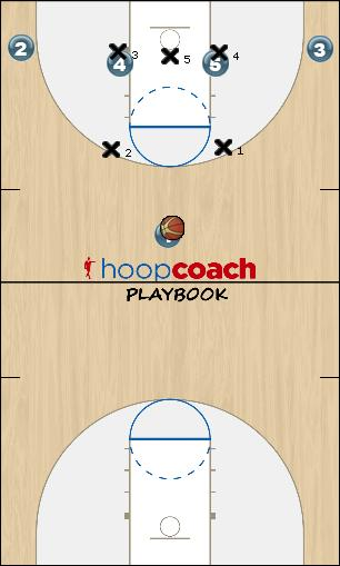 Basketball Play 23 Triangle Uncategorized Plays offense v zone