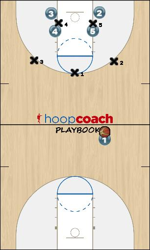Basketball Play 32 Concept Uncategorized Plays offense