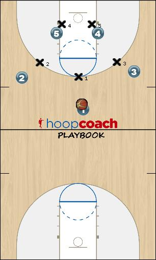 Basketball Play 322man Uncategorized Plays offense v zone