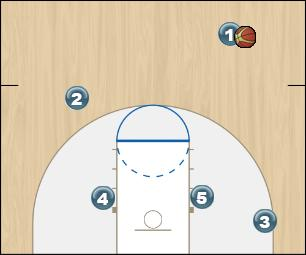 Basketball Play Baseline Zone Play