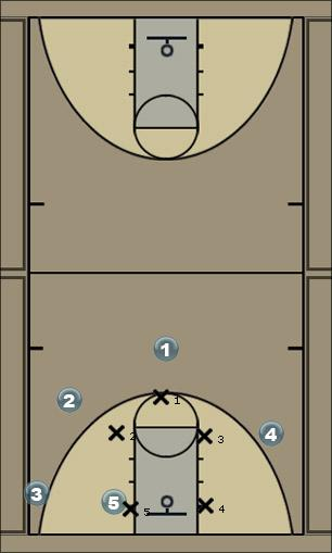 Basketball Play black Defense