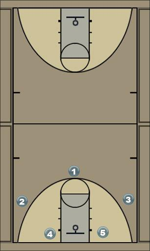 Basketball Play Blue 1 Man to Man Set