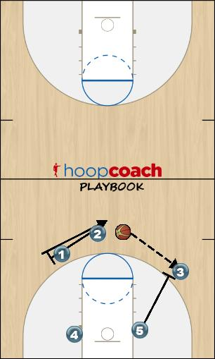 Basketball Play 5 Uncategorized Plays offense