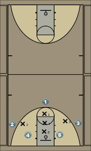 Basketball Play 13 ice Zone Play