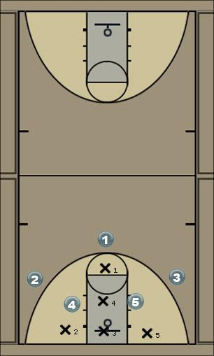 Basketball Play Backup 3 (Defense) Defense